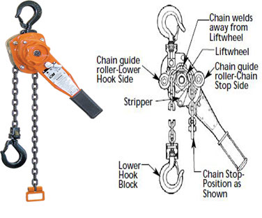Lever Tools And Pullers